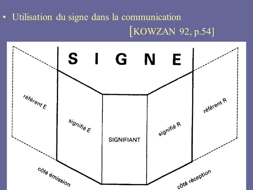 Utilisation du signe dans la communication [KOWZAN 92, p.54]